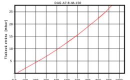 DAG-A7-A-IIA-150-1