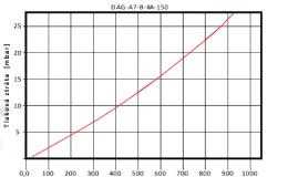 DAG-A7-B-IIA-150-1