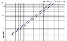 DAG-A7-B-IIB-025-1