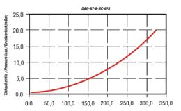 DAG-A7-B-IIC-025-1