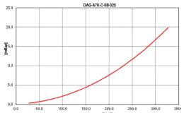 DAG-A7K-C-IIB-025-1