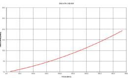 DAG-A7K-C-IIB-050-1
