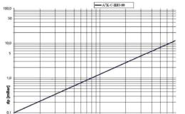 DAG-A7K-C-IIB3-080-1