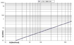 DAG-A7K-C-IIB3-150-1