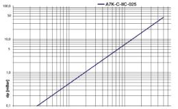 DAG-A7K-C-IIC-025-1
