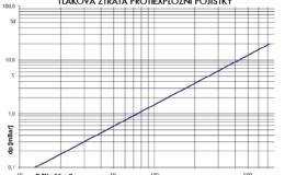 DAG-VA7-C-IIA-080-1